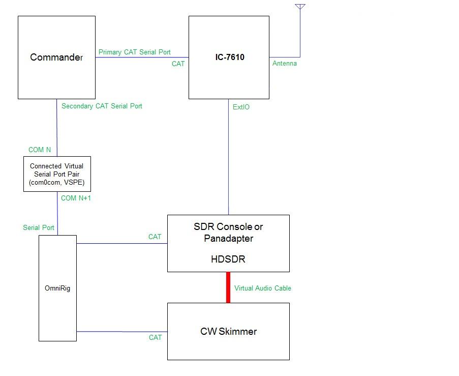 http://www.dxlabsuite.com/Wiki/Graphics/Commander/IC7610-HDSDR-CWSkimmer.jpg