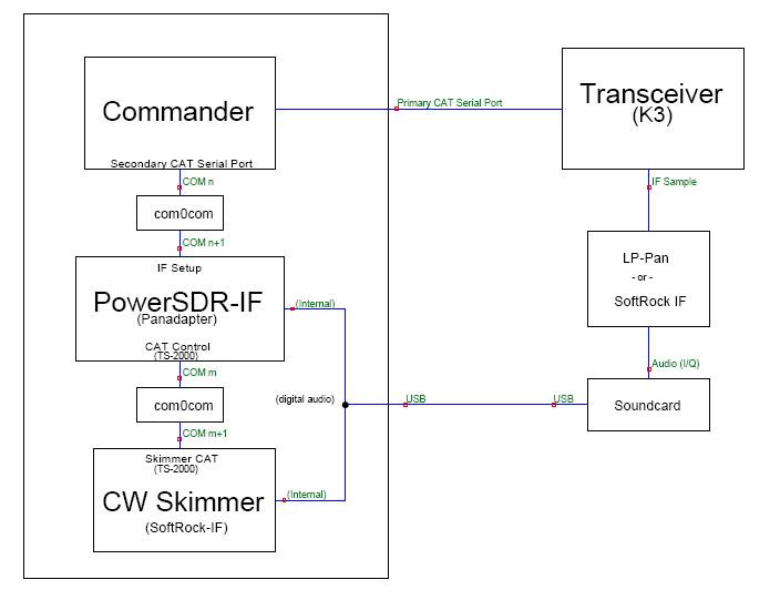 http://www.dxlabsuite.com/Wiki/Graphics/Commander/K3SkimmerPanadapter.jpg