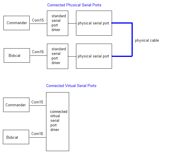 http://www.dxlabsuite.com/Wiki/Graphics/Commander/Linked Virtual Serial Ports.jpg