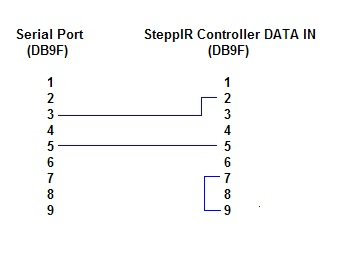 http://www.dxlabsuite.com/Wiki/Graphics/Commander/SteppIRConnection.jpg